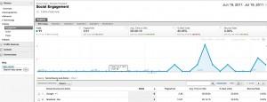 Google +1 vs Facebook Likes