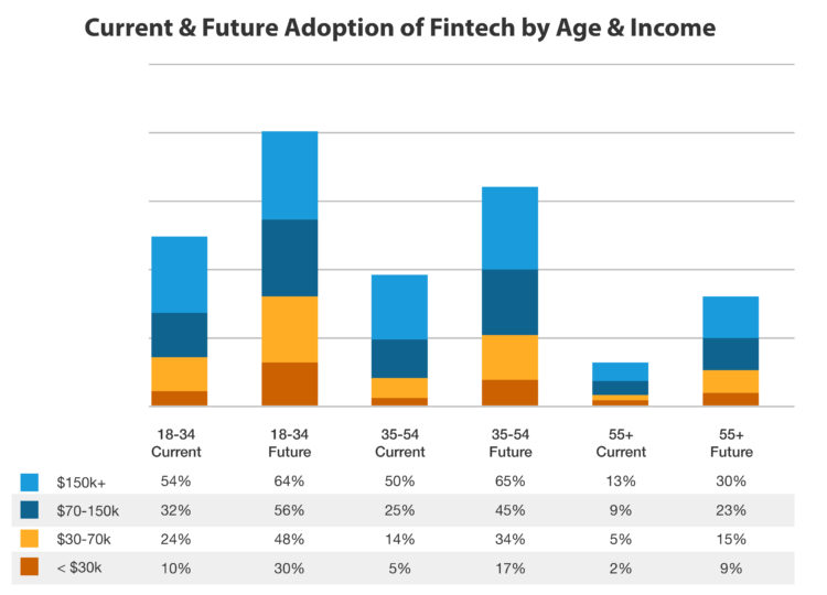 Current & Future Adoption of Fintech by Age