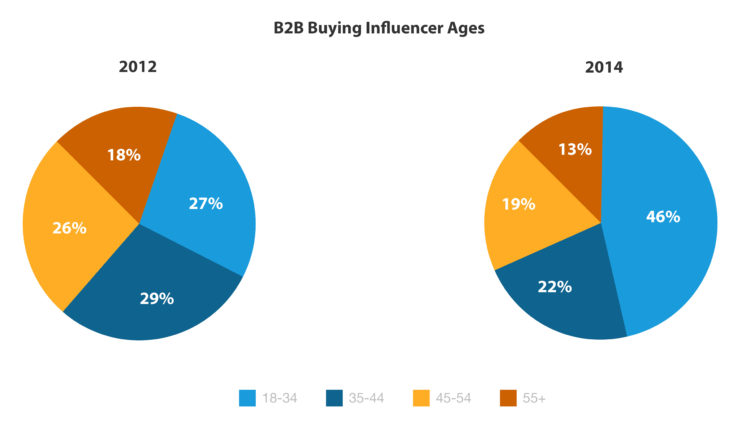 B2B Buying Influencer Ages 2012 vs 2014
