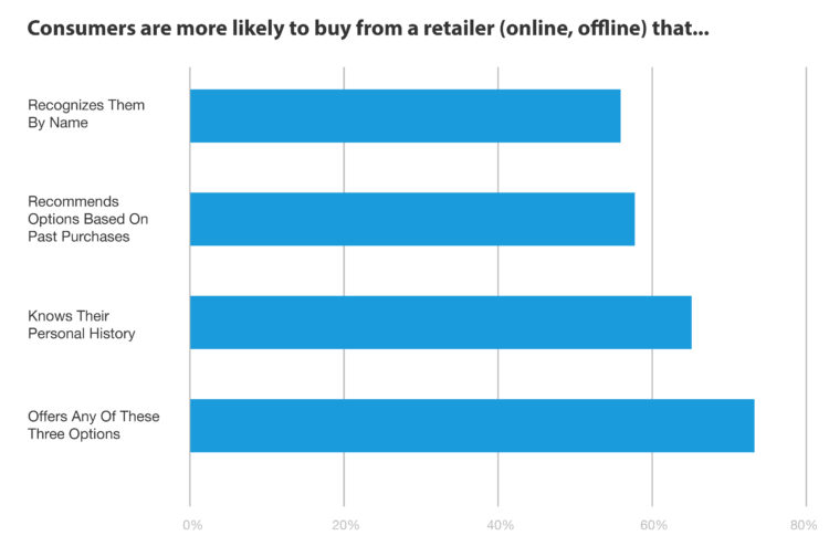 Consumers are more likely to buy from a retailer (online, offline) that...