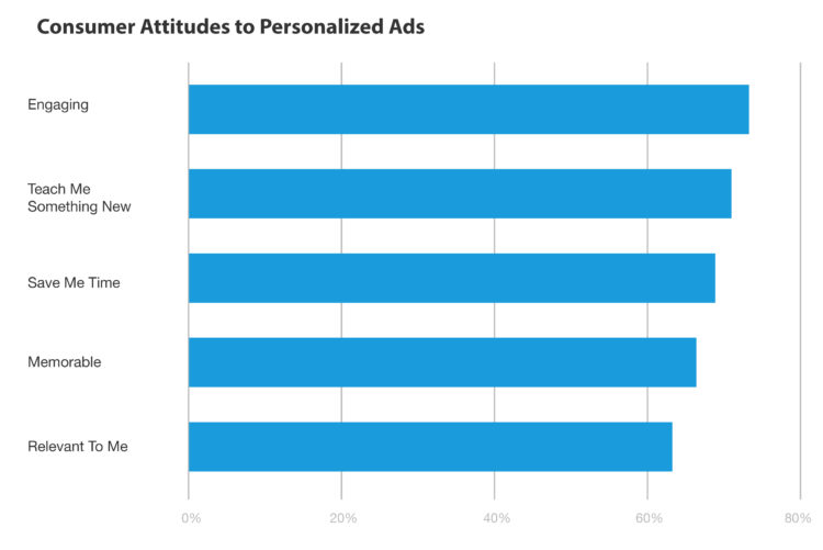 Consumer Attitudes to Personalized Ads