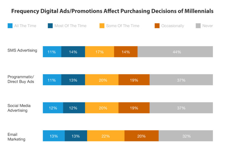 Frequency Digital Ads/Promotions Affect Purchasing Decisions of Millennials