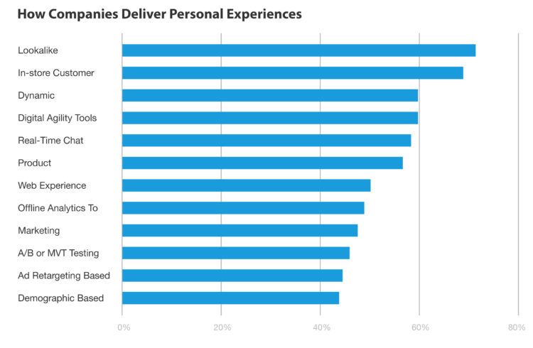 How Companies Deliver Personal Experiences