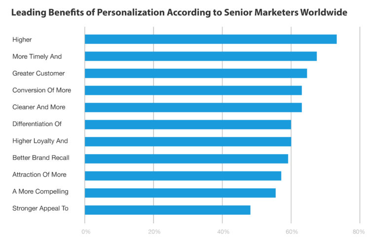 Leading Benefits of Personalization According to Senior Marketers Worldwide