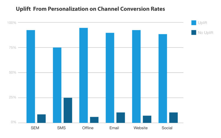 Uplift From Personalization on Channel Conversion Rates
