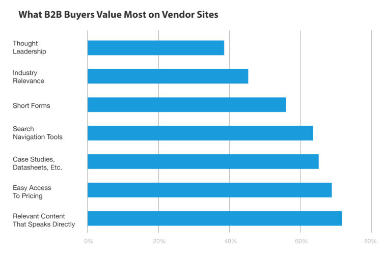 What B2B Buyers Value Most on Vendor Sites