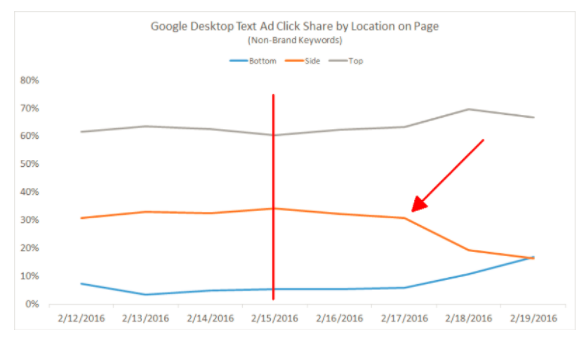 google desktop text ad click share by location on page
