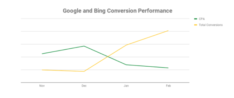 Line graph showing ad conversion performance over time for Google and Bing