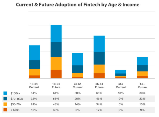 Stacked graph showing current and future adoption of fintech by age and income.