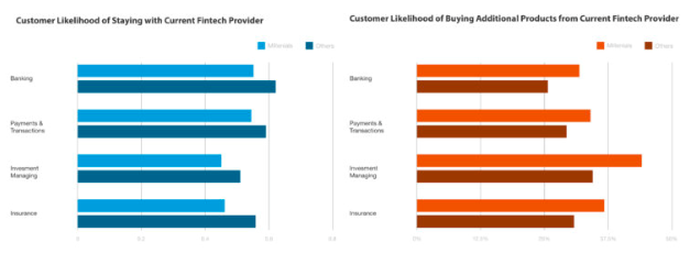 Two graphs that show the customer likelihood of buying from or staying with a current fintech provider.