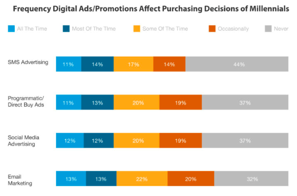 Graph showing frequency of digital ads and promotions that affect purchasing decisions of Millennials.
