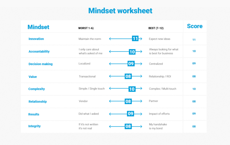 Mindset worksheet, by Envisionit in Chicago, for determining right-fit customers