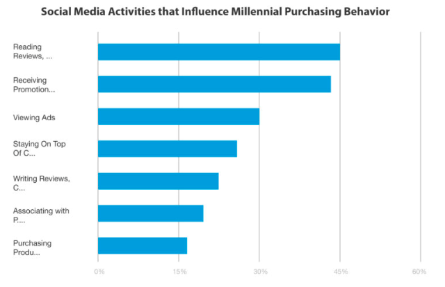 Bar graph of social media activities that influence Millennial purchase behavior.