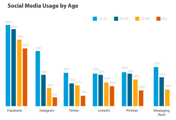 Bar graph of types of social media used by age.