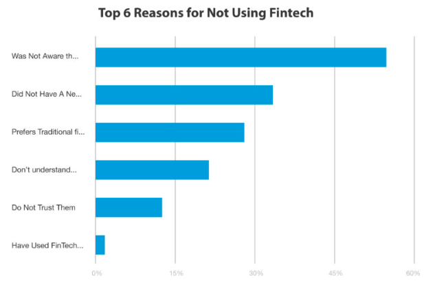 Graph showing top 6 reasons Millennials are not using fintech.