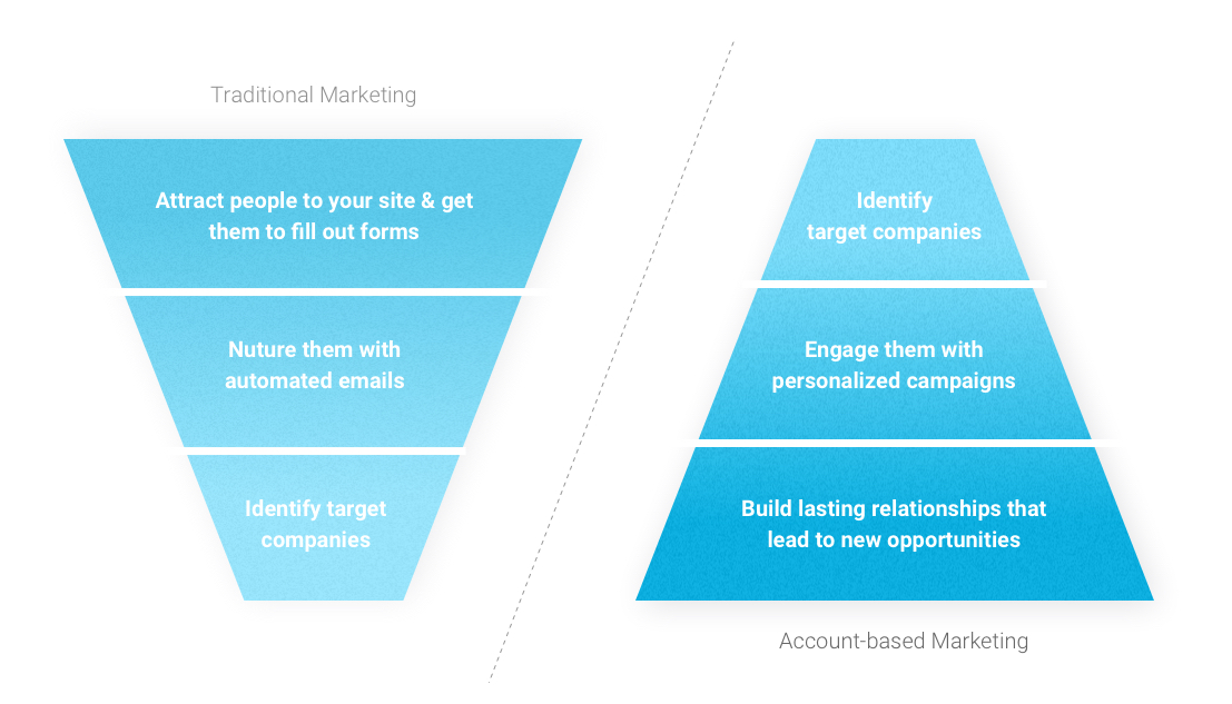 ABM vs traditional marketing funnel infographic